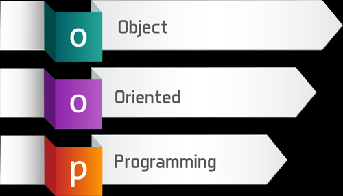 Image result for Object Oriented Programming image